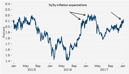 5y5yInflation expectations