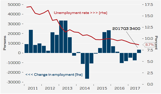 Employment growth turns positive